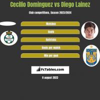 Cecilio Dominguez vs Diego Lainez h2h player stats