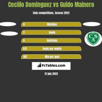 Cecilio Dominguez vs Guido Mainero h2h player stats