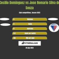 Cecilio Dominguez vs Jose Romario Silva de Souza h2h player stats