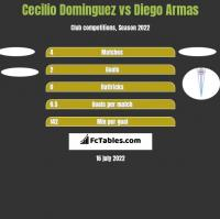 Cecilio Dominguez vs Diego Armas h2h player stats