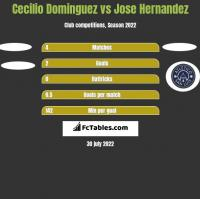 Cecilio Dominguez vs Jose Hernandez h2h player stats