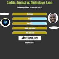 Cedric Amissi vs Abdoulaye Sane h2h player stats