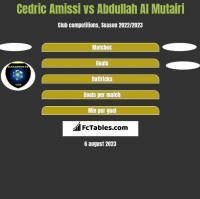 Cedric Amissi vs Abdullah Al Mutairi h2h player stats