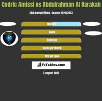Cedric Amissi vs Abdulrahman Al Barakah h2h player stats