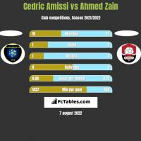 Cedric Amissi vs Ahmed Zain h2h player stats