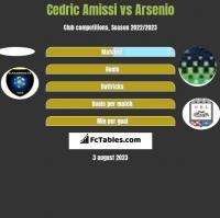 Cedric Amissi vs Arsenio h2h player stats
