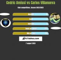 Cedric Amissi vs Carlos Villanueva h2h player stats