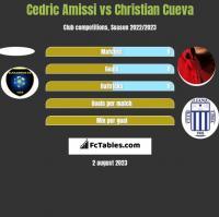 Cedric Amissi vs Christian Cueva h2h player stats
