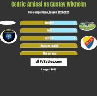 Cedric Amissi vs Gustav Wikheim h2h player stats