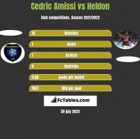 Cedric Amissi vs Heldon h2h player stats
