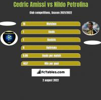 Cedric Amissi vs Nildo Petrolina h2h player stats