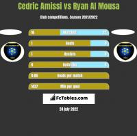 Cedric Amissi vs Ryan Al Mousa h2h player stats