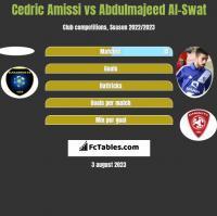 Cedric Amissi vs Abdulmajeed Al-Swat h2h player stats