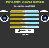 Cedric Amissi vs Fahad Al Rashidi h2h player stats