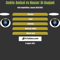Cedric Amissi vs Nasser Al-Daajani h2h player stats