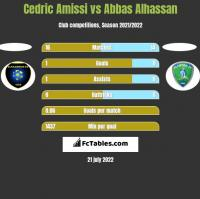 Cedric Amissi vs Abbas Alhassan h2h player stats