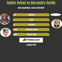 Cedric Avinel vs Alexandre Vardin h2h player stats