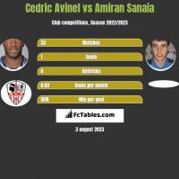 Cedric Avinel vs Amiran Sanaia h2h player stats