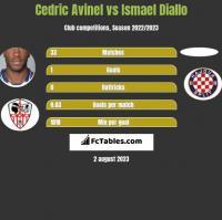 Cedric Avinel vs Ismael Diallo h2h player stats