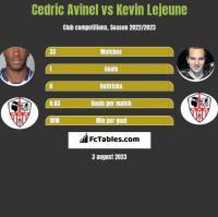 Cedric Avinel vs Kevin Lejeune h2h player stats