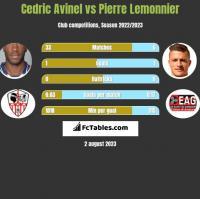 Cedric Avinel vs Pierre Lemonnier h2h player stats