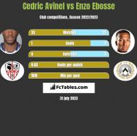 Cedric Avinel vs Enzo Ebosse h2h player stats