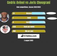 Cedric Avinel vs Joris Chougrani h2h player stats