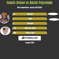 Cedric Avinel vs Alexis Peyrelade h2h player stats