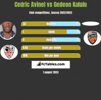 Cedric Avinel vs Gedeon Kalulu h2h player stats