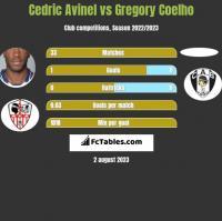 Cedric Avinel vs Gregory Coelho h2h player stats