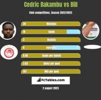 Cedric Bakambu vs Bill h2h player stats