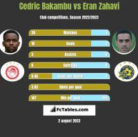 Cedric Bakambu vs Eran Zahavi h2h player stats