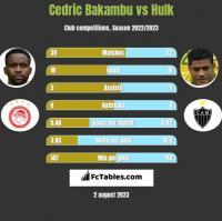 Cedric Bakambu vs Hulk h2h player stats