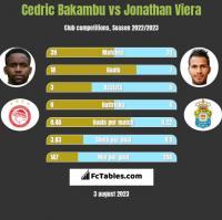 Cedric Bakambu vs Jonathan Viera h2h player stats