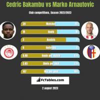 Cedric Bakambu vs Marko Arnautovic h2h player stats