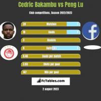 Cedric Bakambu vs Peng Lu h2h player stats