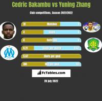 Cedric Bakambu vs Yuning Zhang h2h player stats