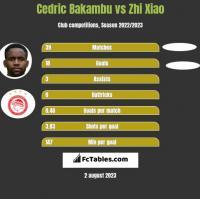 Cedric Bakambu vs Zhi Xiao h2h player stats