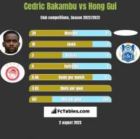 Cedric Bakambu vs Hong Gui h2h player stats