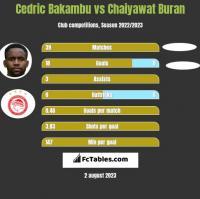 Cedric Bakambu vs Chaiyawat Buran h2h player stats
