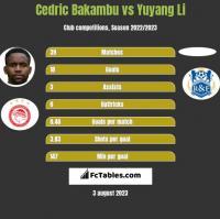 Cedric Bakambu vs Yuyang Li h2h player stats