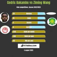 Cedric Bakambu vs Ziming Wang h2h player stats