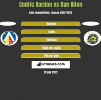 Cedric Bardon vs Dan Biton h2h player stats
