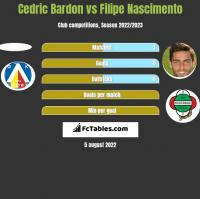 Cedric Bardon vs Filipe Nascimento h2h player stats
