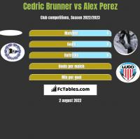 Cedric Brunner vs Alex Perez h2h player stats