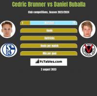Cedric Brunner vs Daniel Buballa h2h player stats