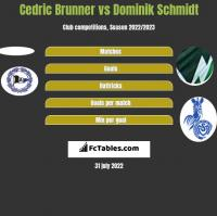 Cedric Brunner vs Dominik Schmidt h2h player stats