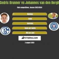 Cedric Brunner vs Johannes van den Bergh h2h player stats