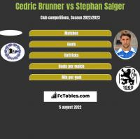 Cedric Brunner vs Stephan Salger h2h player stats