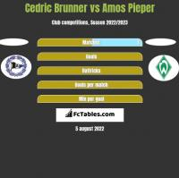 Cedric Brunner vs Amos Pieper h2h player stats